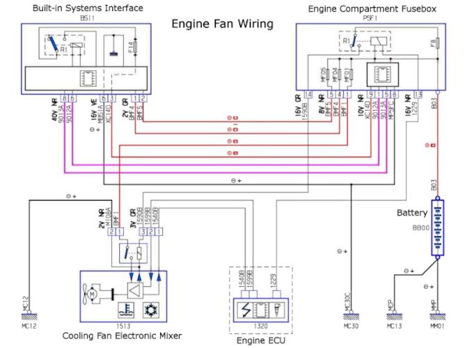 Peugeot 1007  Refilling The Antifreeze  Radiator Fan